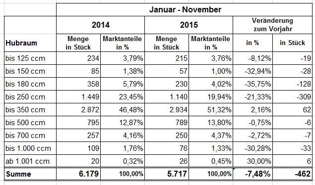 statistik_tabelle3