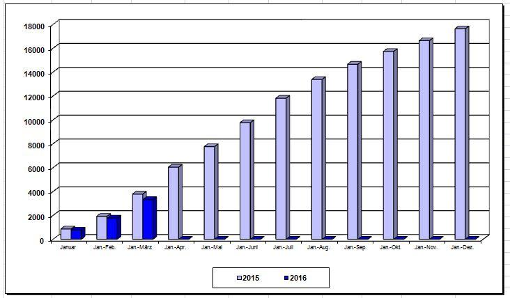 statistik_tabelle2