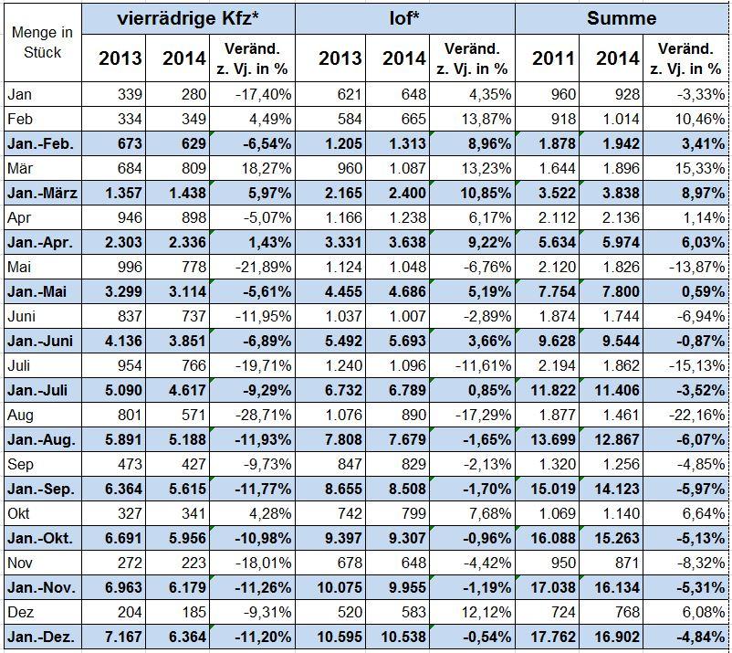 statistik_tabelle1